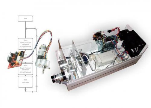Red Drive brings sophisticated servo control at highly competitive cost for multi-axis lighting